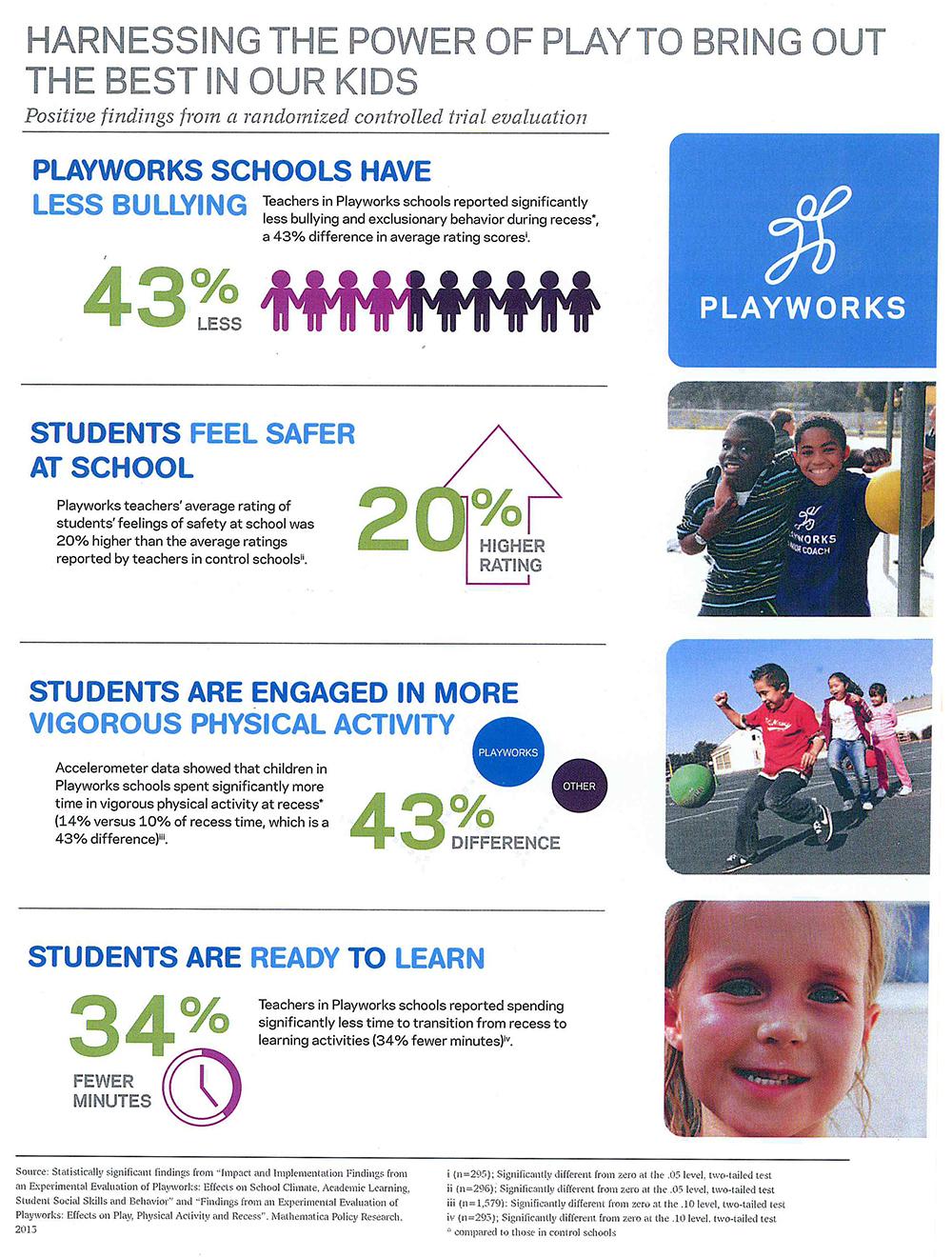 Playworks-Estadistiques